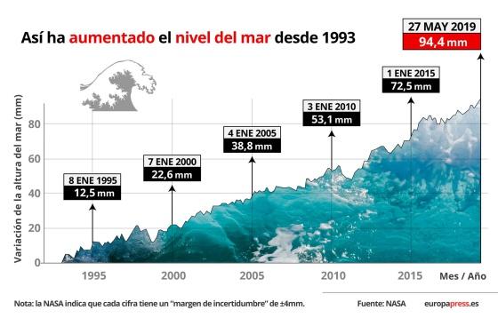 La COP 25. Cumbre del Clima. Tiempo de actuar - aumento nivel del mar